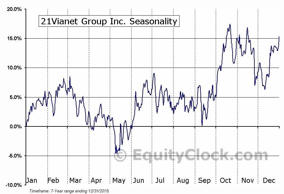 21Vianet Group Inc. (NASD:VNET) Seasonal Chart