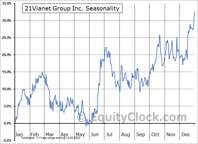 21Vianet Group Inc. (NASD:VNET) Seasonal Chart