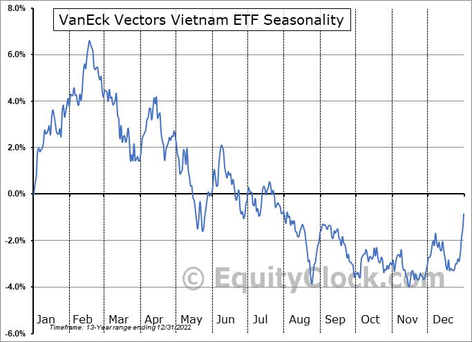 VanEck Vectors Vietnam ETF (NYSE:VNM) Seasonal Chart