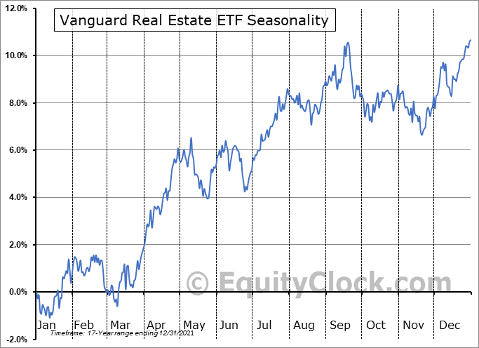 Vanguard Real Estate ETF (NYSE:VNQ) Seasonal Chart