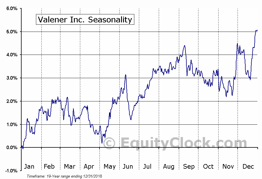 Valener Inc. (TSE:VNR.TO) Seasonal Chart