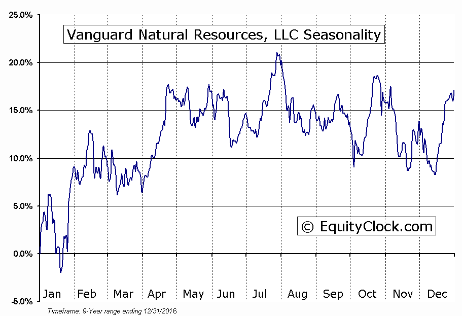 Vanguard Natural Resources, LLC (OTCMKT:VNRSQ) Seasonal Chart