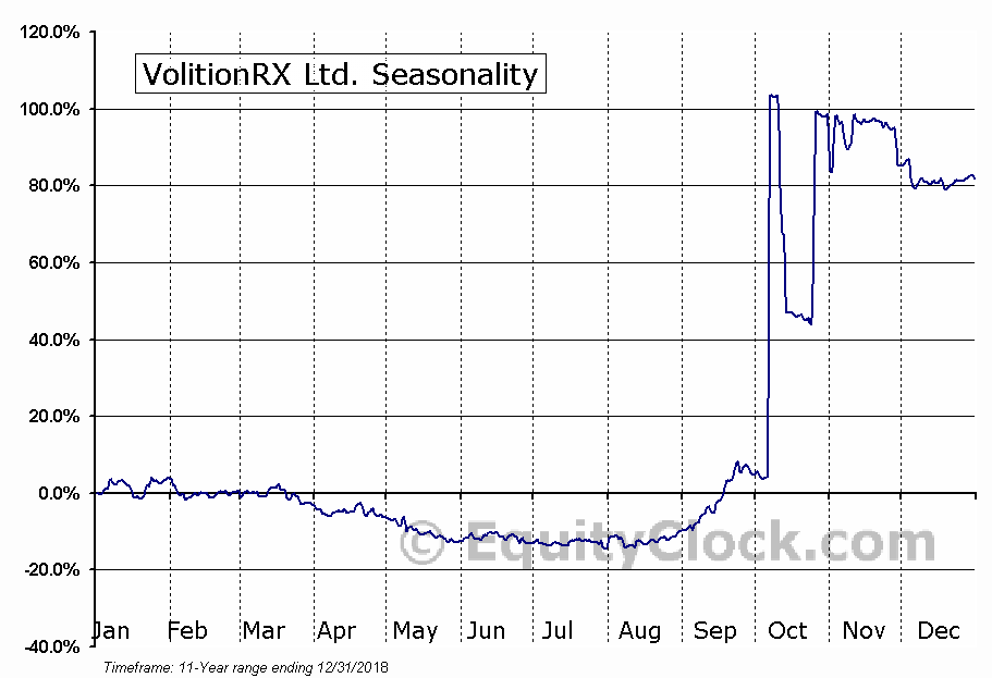 VolitionRX Ltd. (AMEX:VNRX) Seasonal Chart