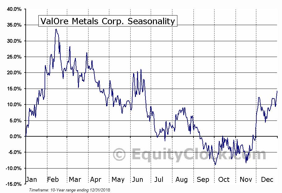ValOre Metals Corp. (TSXV:VO.V) Seasonal Chart