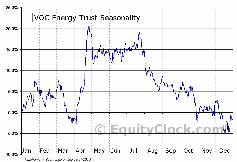 VOC Energy Trust (NYSE:VOC) Seasonal Chart