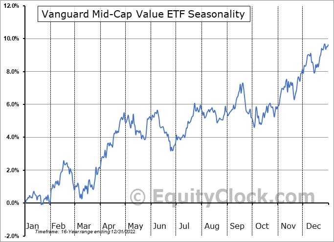 Vanguard Mid-Cap Value ETF (NYSE:VOE) Seasonal Chart