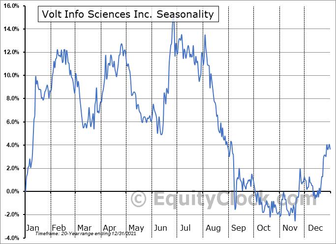 Volt Info Sciences Inc. (AMEX:VOLT) Seasonal Chart