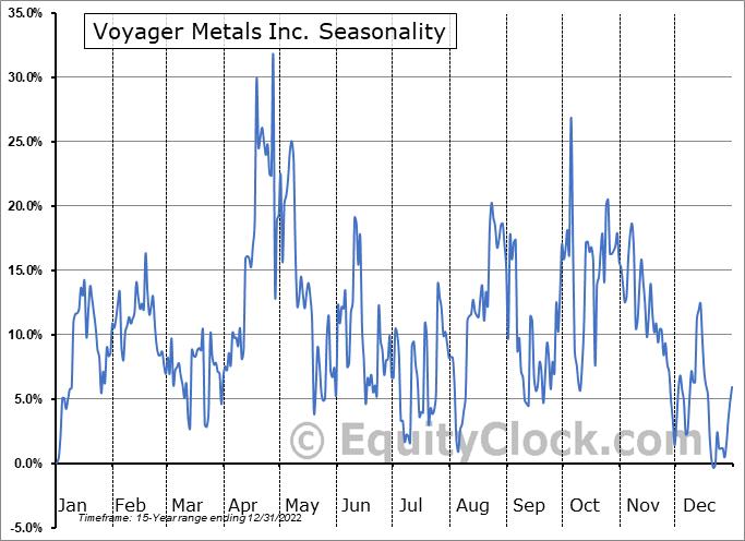 Vanadium One Energy Corp. (TSXV:VONE.V) Seasonal Chart