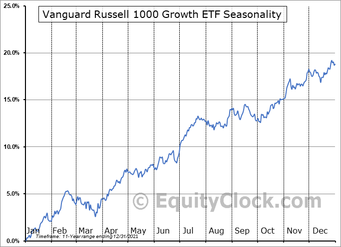 Vanguard Russell 1000 Growth ETF (NASD:VONG) Seasonal Chart