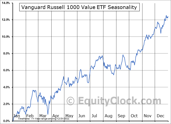 Vanguard Russell 1000 Value ETF (NASD:VONV) Seasonal Chart