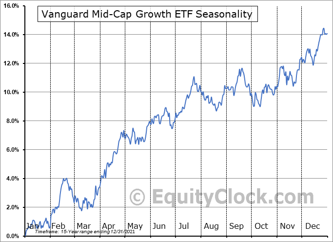Vanguard Mid-Cap Growth ETF (NYSE:VOT) Seasonal Chart