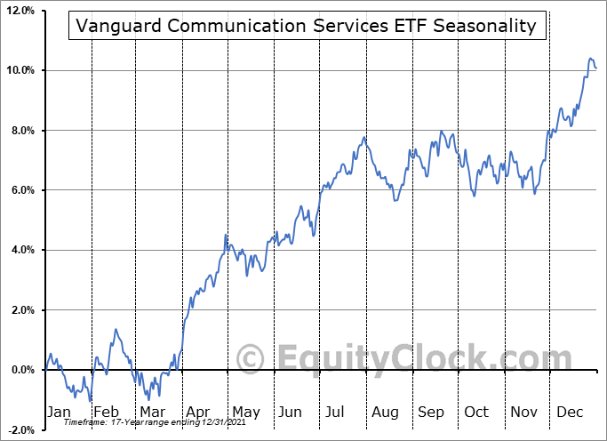 Vanguard Communication Services ETF (NYSE:VOX) Seasonal Chart