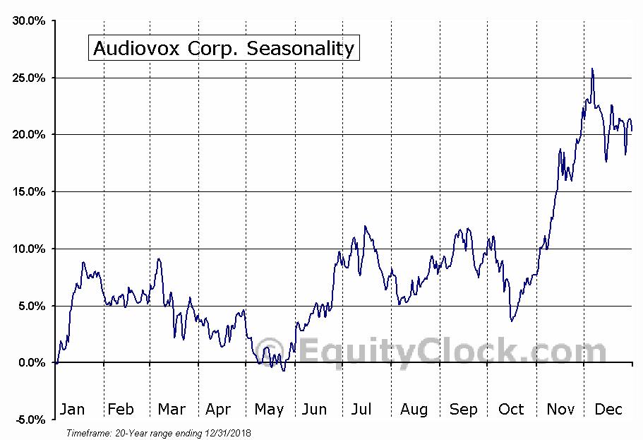 Audiovox Corp. (NASD:VOXX) Seasonal Chart