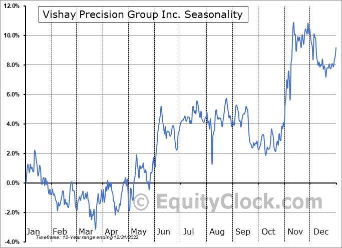 Vishay Precision Group Inc. (NYSE:VPG) Seasonal Chart