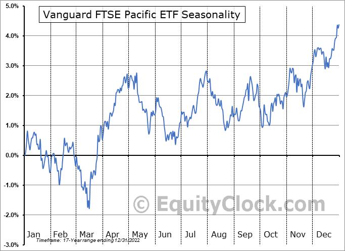 Vanguard FTSE Pacific ETF (NYSE:VPL) Seasonal Chart