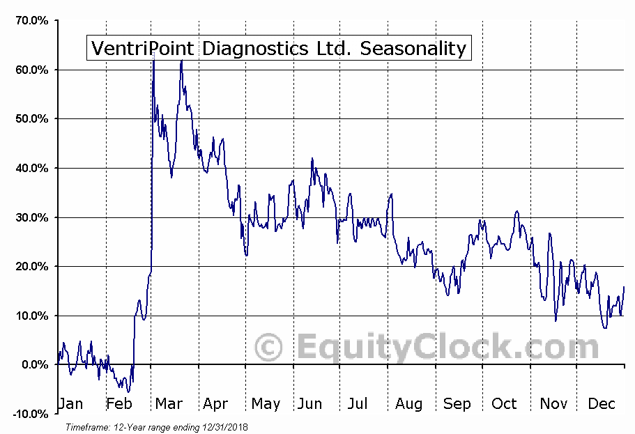 VentriPoint Diagnostics Ltd. (TSXV:VPT) Seasonal Chart