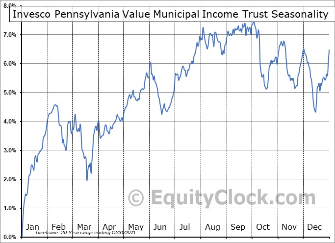 Invesco Pennsylvania Value Municipal Income Trust (NYSE:VPV) Seasonal Chart