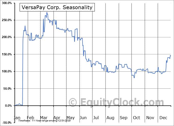 VersaPay Corp. (TSXV:VPY.V) Seasonal Chart