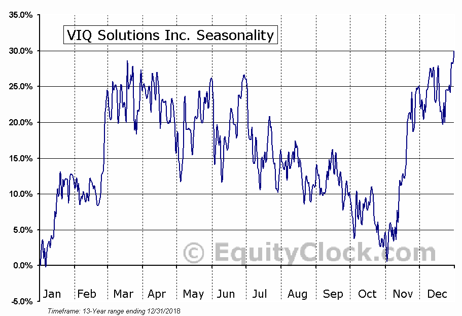 VIQ Solutions Inc. (TSXV:VQS) Seasonal Chart