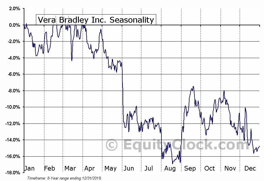 Vera Bradley Inc. (NASD:VRA) Seasonal Chart