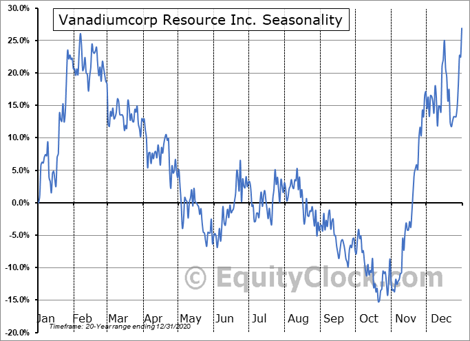 Vanadiumcorp Resource Inc. (TSXV:VRB.V) Seasonal Chart