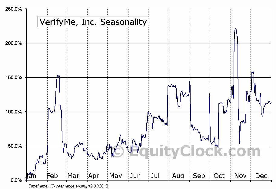 VerifyMe, Inc. (OTCMKT:VRME) Seasonal Chart