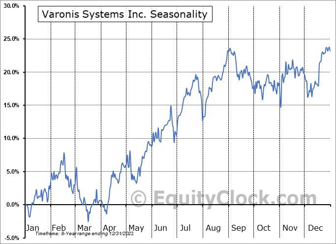 Varonis Systems Inc. (NASD:VRNS) Seasonal Chart