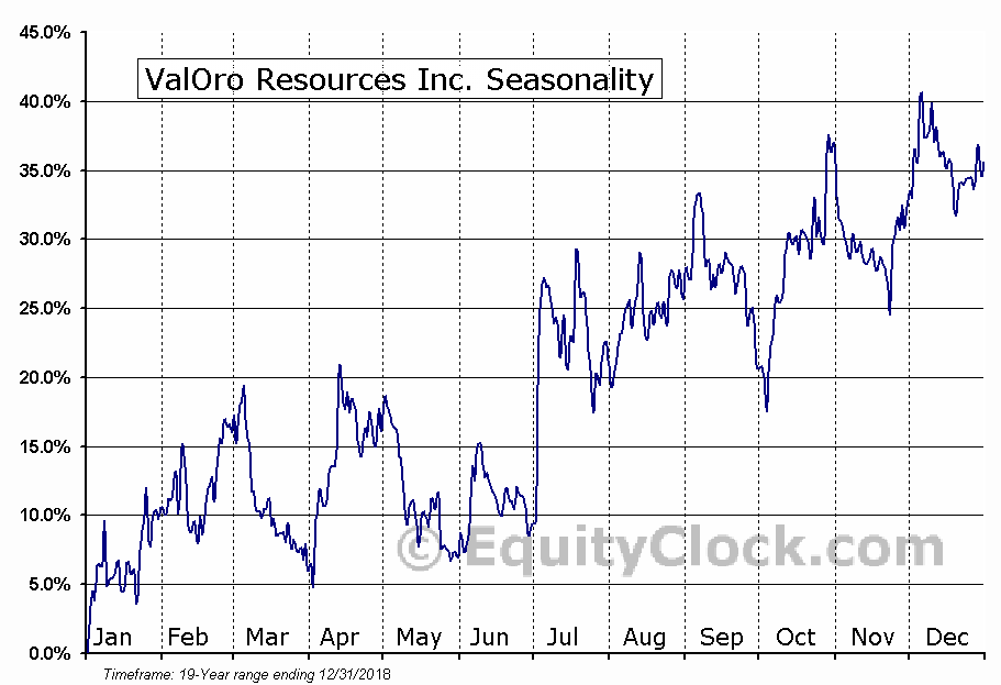 ValOro Resources Inc. Seasonal Chart