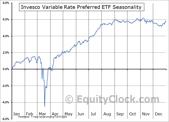 Invesco Variable Rate Preferred ETF (AMEX:VRP) Seasonal Chart