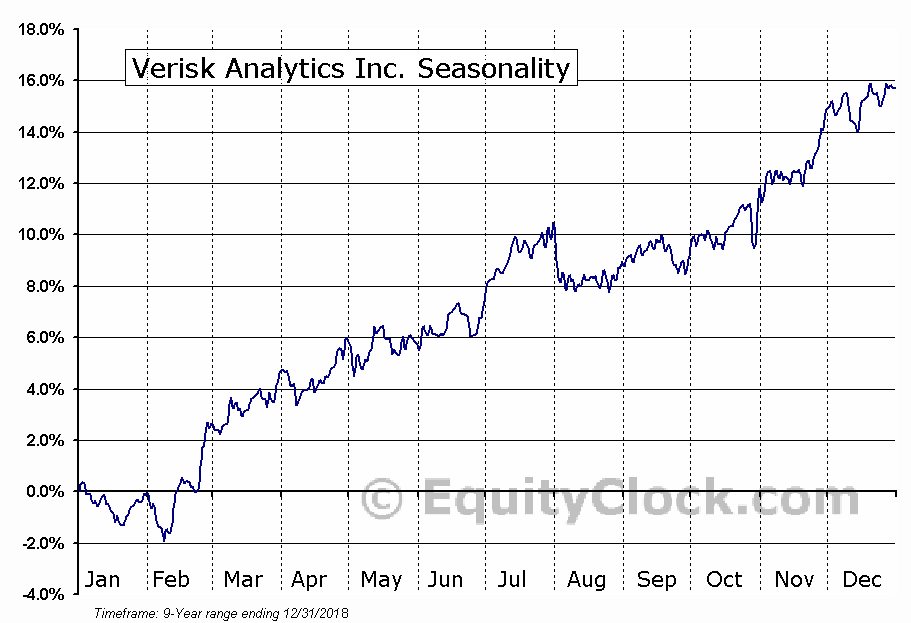 Verisk Analytics Inc. (NASD:VRSK) Seasonal Chart