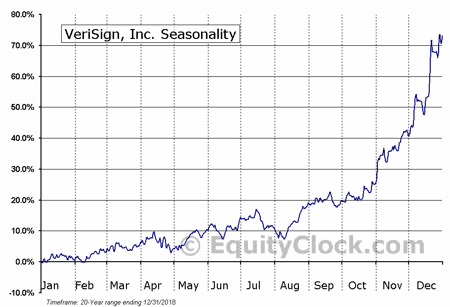 Verisign, Inc.  (NASDAQ:VRSN) Seasonal Chart