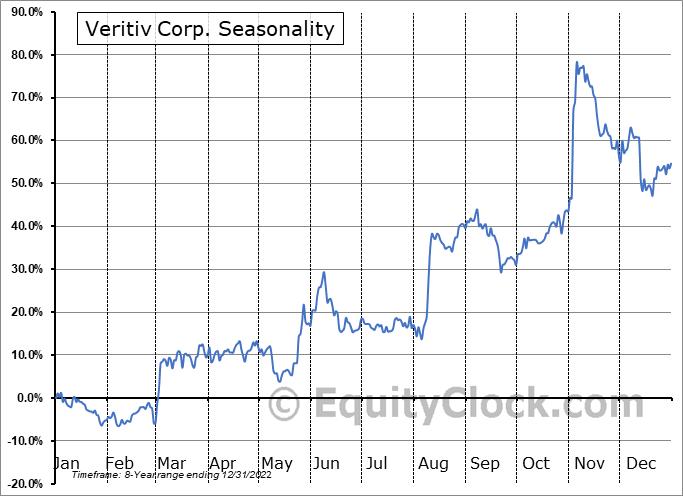 Veritiv Corp. (NYSE:VRTV) Seasonal Chart