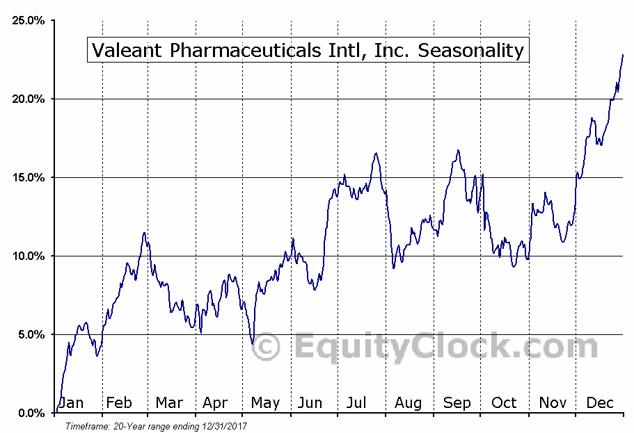 Valeant Pharmaceuticals Intl, Inc. (NYSE:VRX) Seasonal Chart