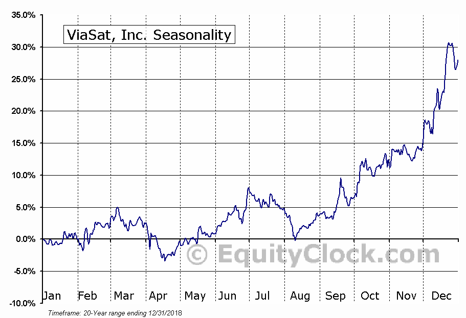 ViaSat, Inc. (NASD:VSAT) Seasonal Chart