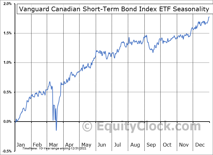 Vanguard Canadian Short-Term Bond Index ETF (TSE:VSB.TO) Seasonal Chart