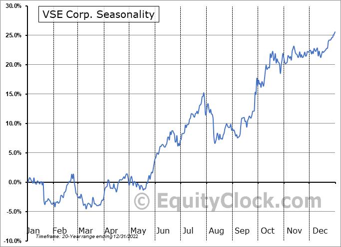 VSE Corp. (NASD:VSEC) Seasonal Chart