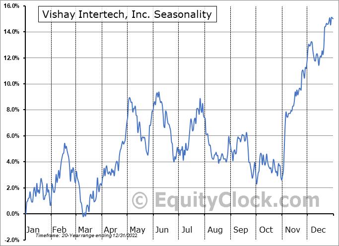 Vishay Intertech, Inc. (NYSE:VSH) Seasonal Chart