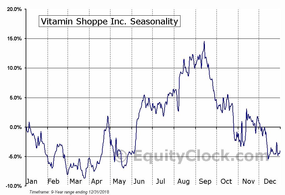 Vitamin Shoppe Inc. (NYSE:VSI) Seasonal Chart