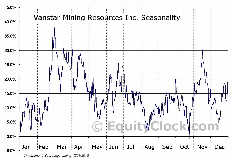 Vanstar Mining Resources Inc. (TSXV:VSR) Seasonal Chart