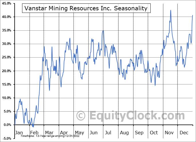 Vanstar Mining Resources Inc. (TSXV:VSR.V) Seasonal Chart