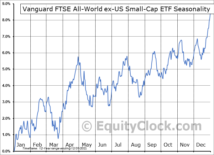 Vanguard FTSE All-World ex-US Small-Cap ETF (NYSE:VSS) Seasonal Chart