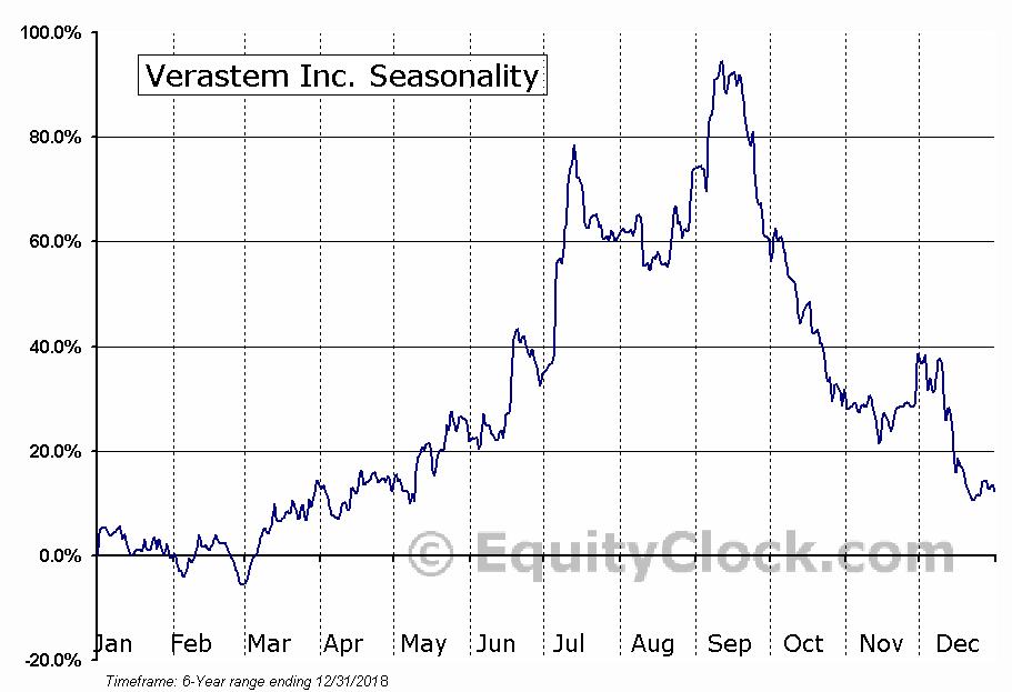 Verastem Inc. (NASD:VSTM) Seasonal Chart