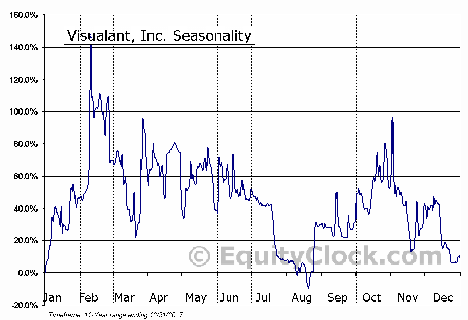 Visualant, Inc. (OTCMKT:VSUL) Seasonal Chart