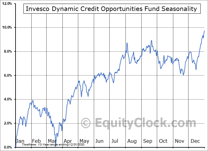 Invesco Dynamic Credit Opportunities Fund (NYSE:VTA) Seasonal Chart