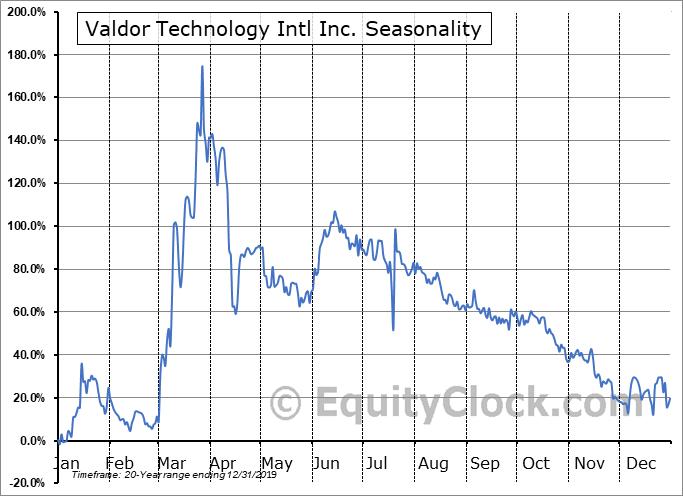 Valdor Technology Intl Inc. (TSXV:VTI.V) Seasonal Chart