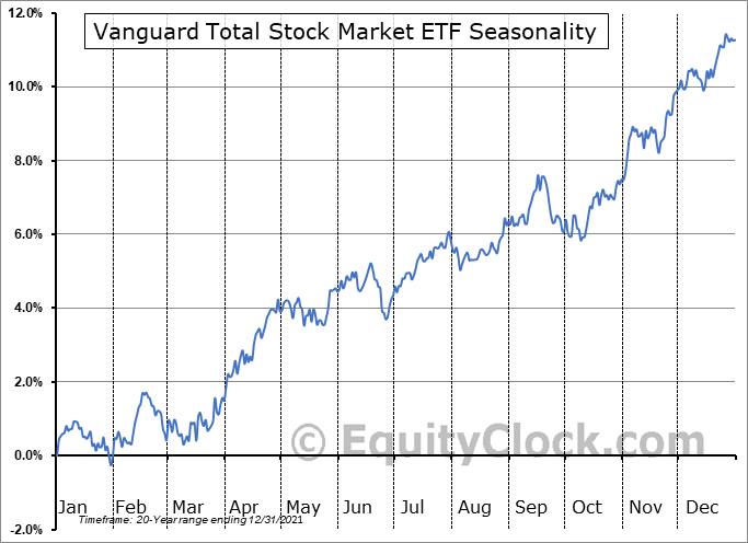 Vanguard Total Stock Market ETF (NYSE:VTI) Seasonal Chart