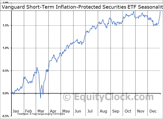 Vanguard Short-Term Inflation-Protected Securities ETF (NASD:VTIP) Seasonal Chart