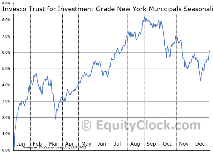 Invesco Trust for Investment Grade New York Municipals (NYSE:VTN) Seasonal Chart