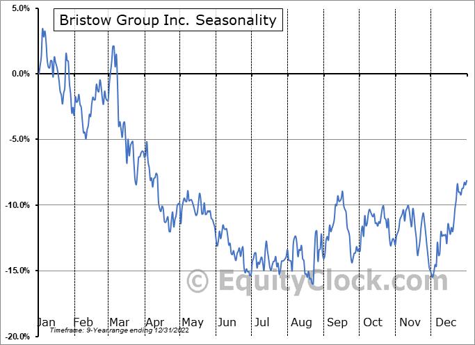 Bristow Group Inc. (NYSE:VTOL) Seasonal Chart
