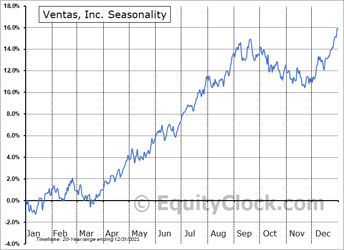 Ventas, Inc. (NYSE:VTR) Seasonal Chart